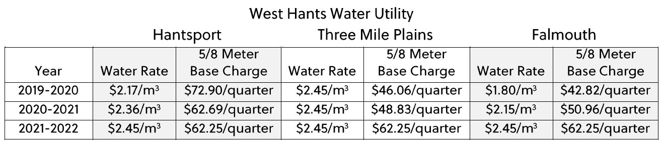 West Hants Water Utility Rates